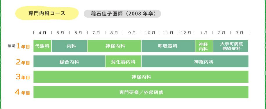 専門内科コース 稲石佳子医師(2008年卒)