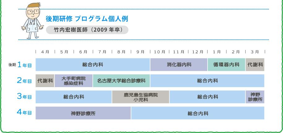 後期研修 プログラム個人例 竹内宏樹医師(2009年卒)